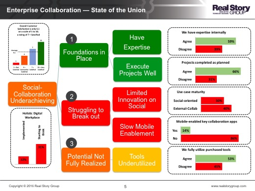 Collaboration - State of the Union Graphic